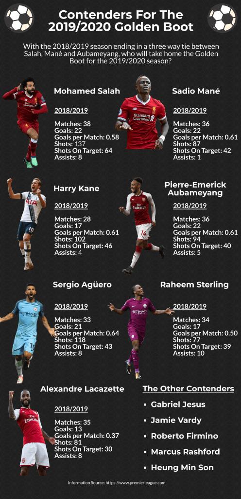 Top Scorers Infographic